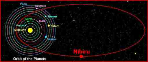 Mystery-of-Nibiru-orbit (1)
